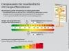 Energieausweis und dei Energieeinspar Verordnung (EnEV)