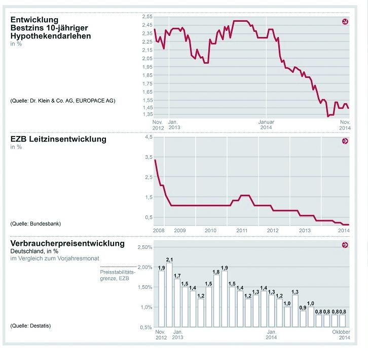 Anschlußfinanzierung Immobilienkredit