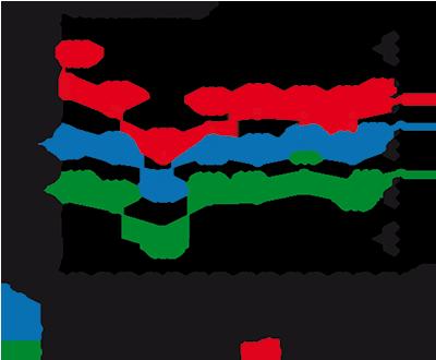 Immobilienmarktbericht Karlsruhe 2012 - Preisindices