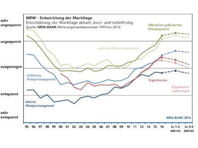 Wohnungsmarktbarometer nrw 1995 bis 2016