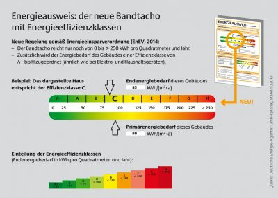 energieausweis WEG übernimmt  Kosten