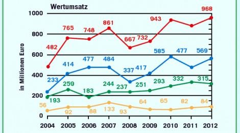 immobilienmarkt karlsruhe 2013