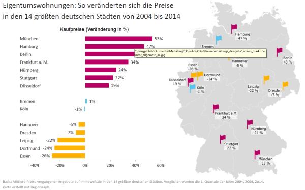 Preisentwicklung Eigentumswohnungen in deutschen Städten