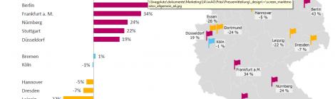 Preisentwicklung Eigentumswohnungen in deutschen Städten.