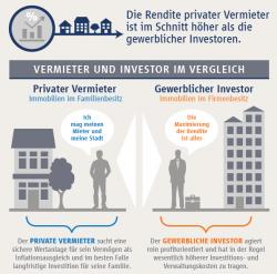 Eigentümer: Mehr Rendite für private Vermieter
